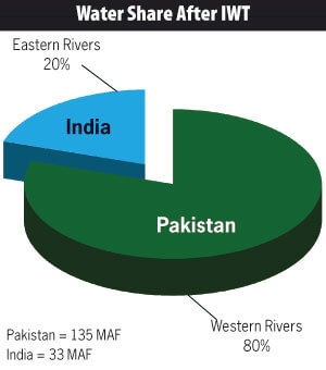 Indus waters treaty upsc ias gk