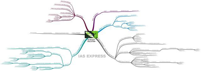 Nitrogen Pollution UPSC IAS