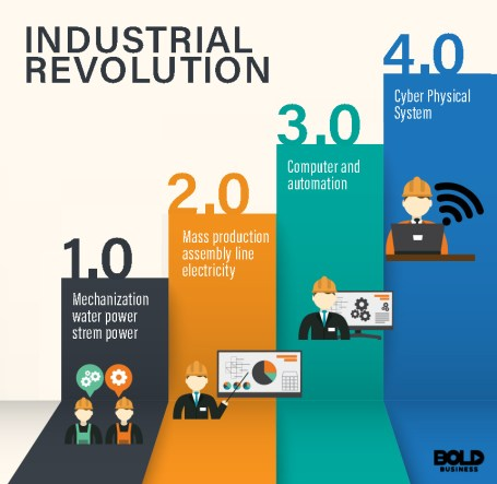 Industrial-Revolution 1,2,3,4 difference