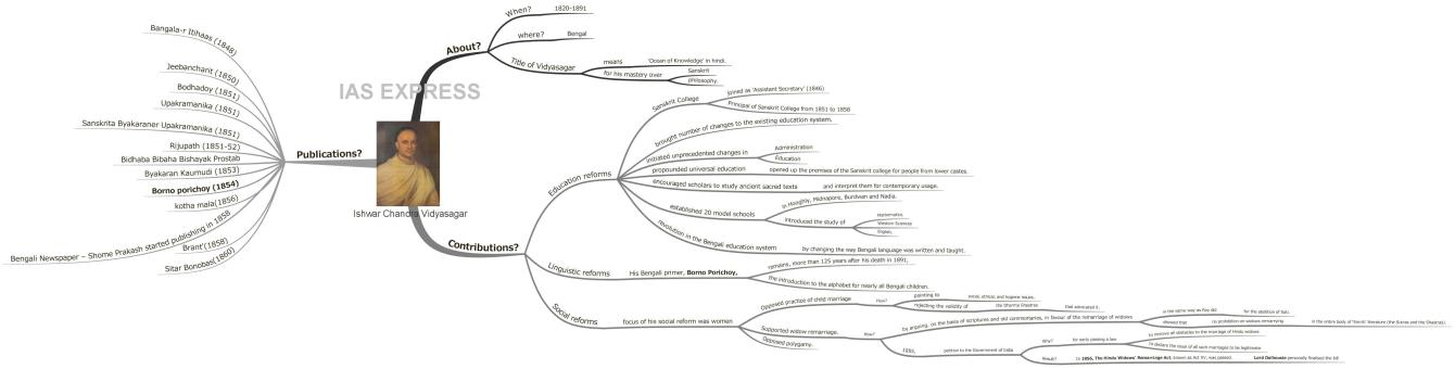 ishwar chandra vidyasagar upsc notes mindmap