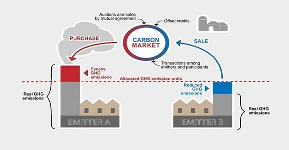 carbon emissions trading upsc essay notes mindmap