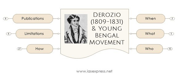 [Mindmap] Henry Louis Vivian Derozio – Important Personalities of Modern India