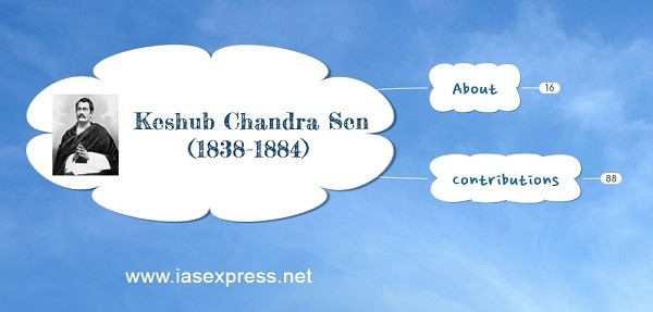 Keshub Chandra Sen – Important Personalities of Modern India