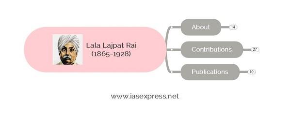 Lala Lajpat Rai – Important Personalities of Modern India