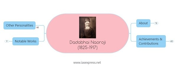 Dadabhai Naoroji – Important Personalities of Modern India