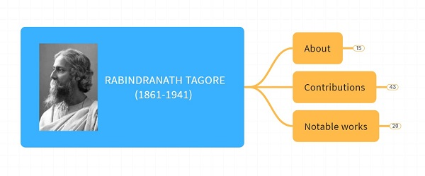 Rabindranath Tagore – Important Personalities of Modern India