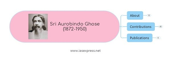 Sri Aurobindo Ghose – Important Personalities of Modern India