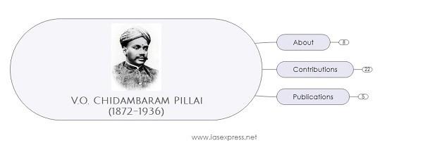 V.O.Chidambaram Pillai – Important Personalities of Modern India