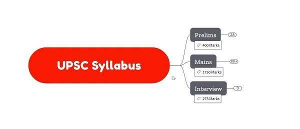 UPSC Syllabus Wise Notes (Mindmaps)