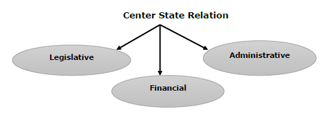 [Polity] Centre-State Relations