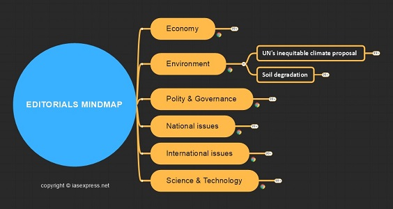 Editorial mindmap notes for upsc