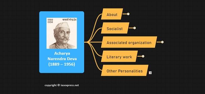 Acharya Narendra Deva (1889 – 1956): Important Personalities of Modern India