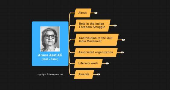 Aruna Asaf Ali – Important Personalities of Modern India