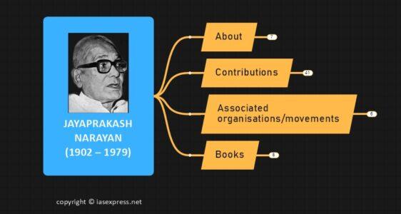 Jayaprakash Narayan (1902-1979): Important Personalities of Modern India