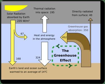 greenhouse-effect