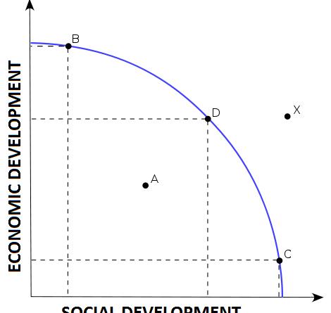 Economic and Social Development of India IAS UPSC questions