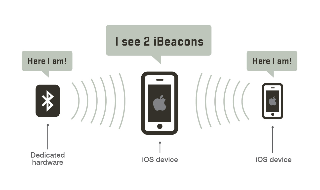 iBeacon Detection Example