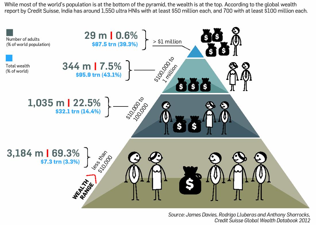 A Population And Economic Development Patterns