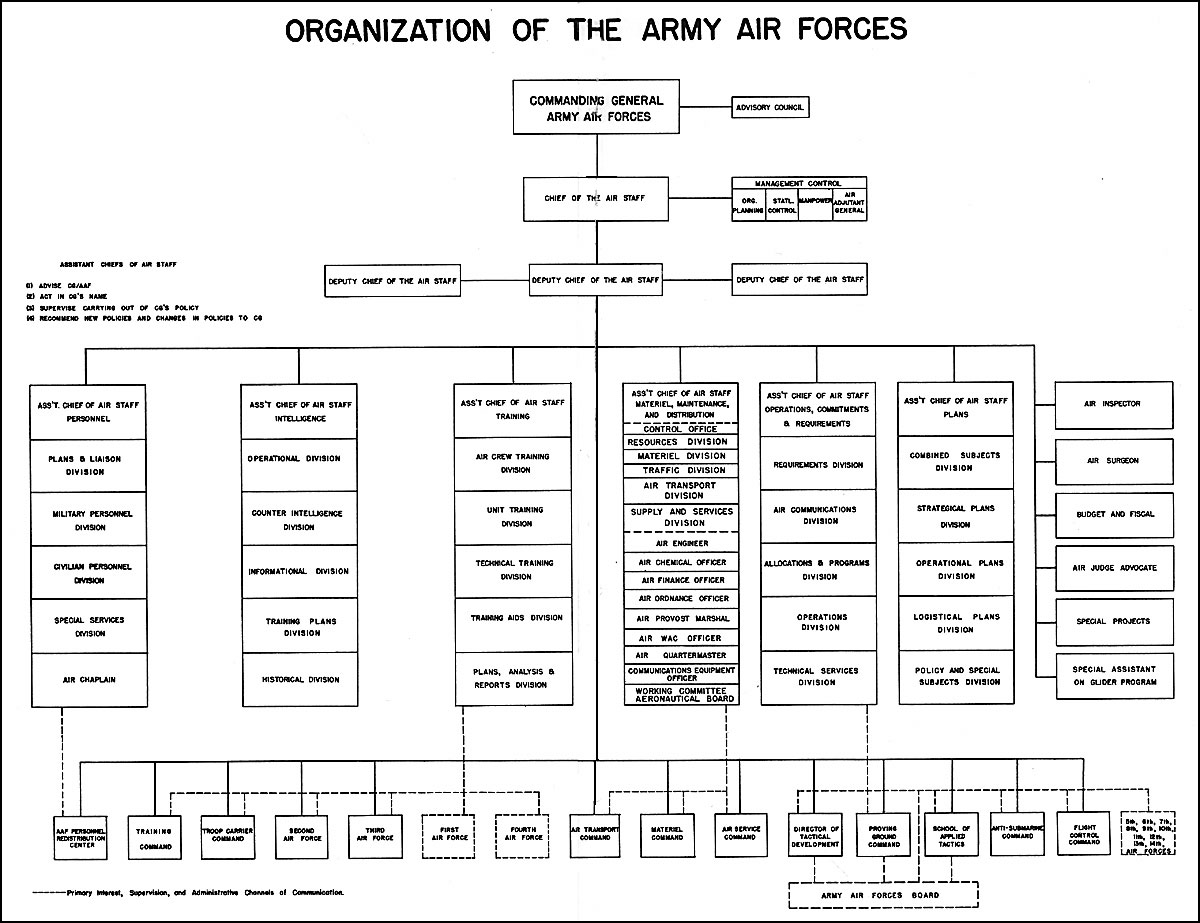 U S Army Corps Engineers Organization Chart U Free