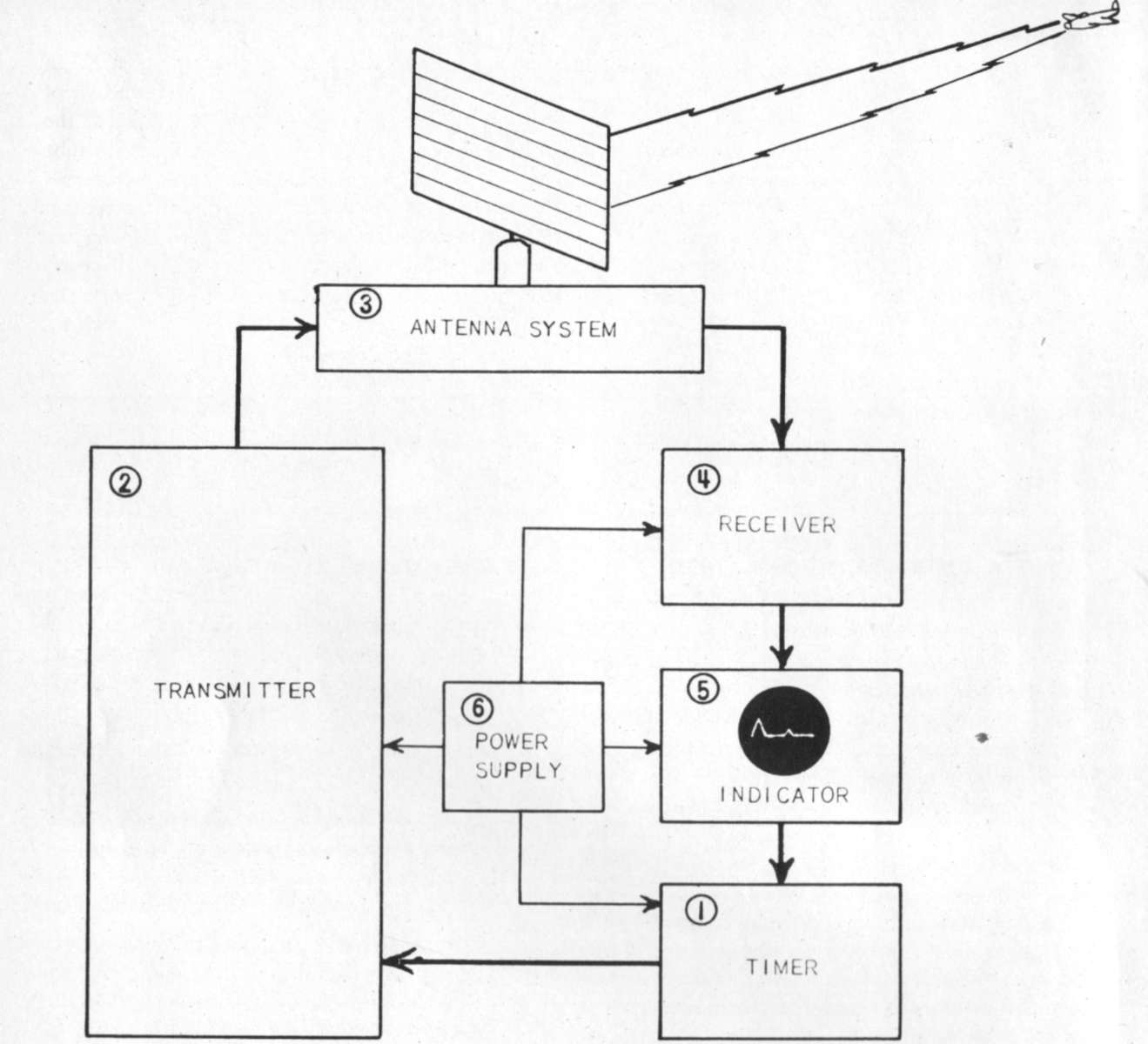 Radar System Block Diagram Pictures To Pin