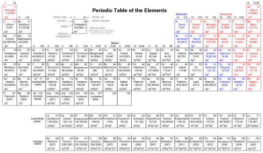 periodic table with all possible charges - Periodic Table And Ionic Charges