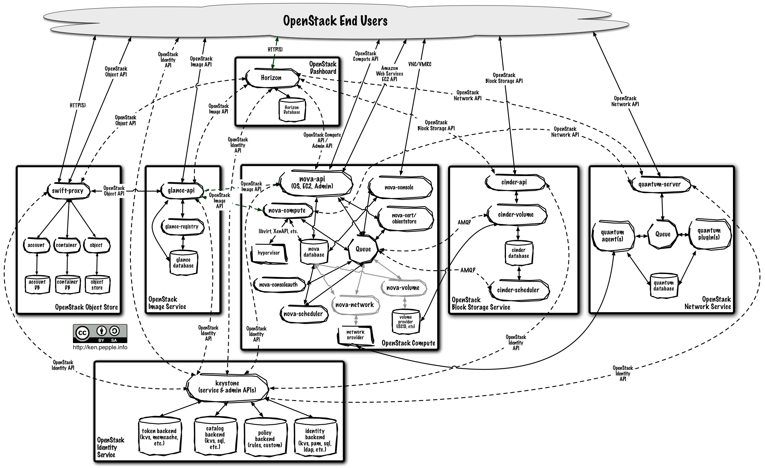 High Availability In The Cloud An Openstack Approach