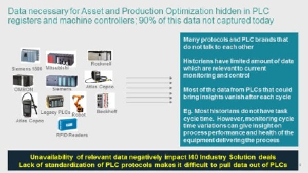 90% of data necessary for asset and production optimization is not captured