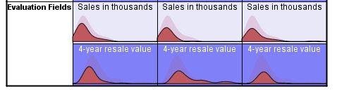 ملفات تعريف الكتلة لحقول التقييم: تظهر الخلايا التوزيعات المطلقة
