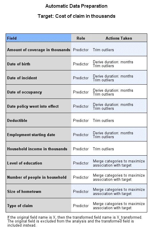 عرض إعداد البيانات التلقائي Automatic Data Preparation