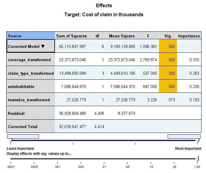 عرض التأثيرات بطريقة الجدول - النماذج الخطية