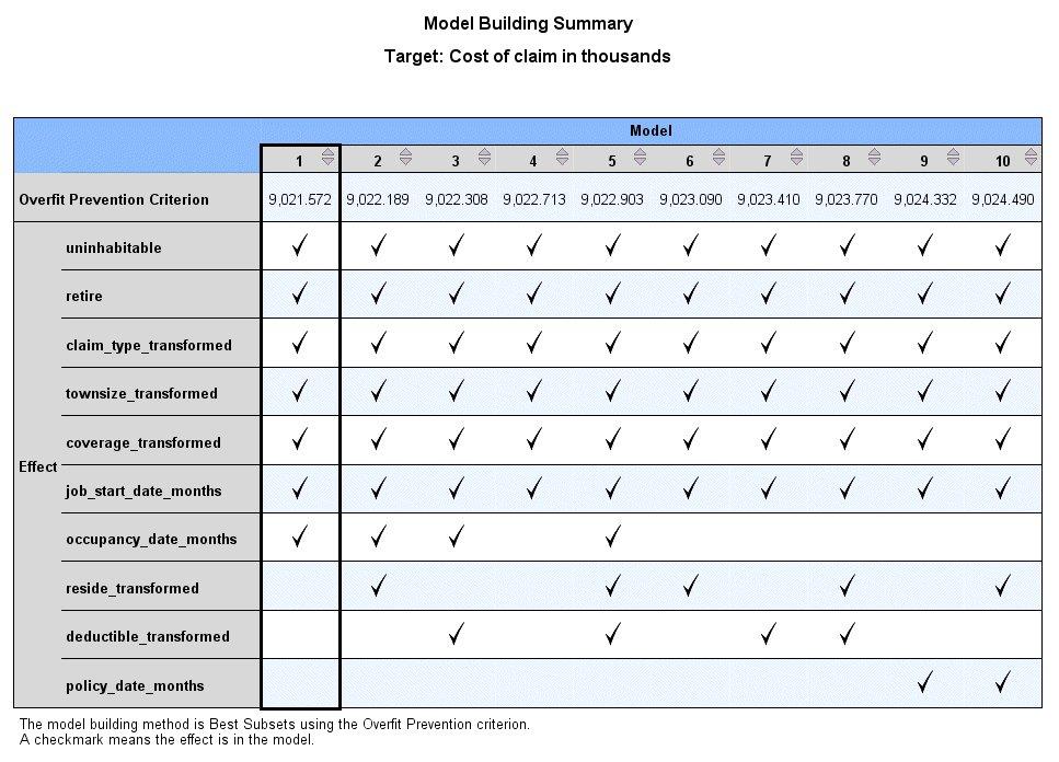 ملخص بناء النموذج باستخدام معيار منع الإفراط