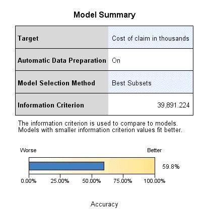 طريقة عرض ملخص للنموذج باستخدام معيار منع الإفراط - التحقق من ثبات النموذج الخطي
