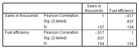 مصفوفة الارتباط من إجراء الارتباطات ثنائية المتغير