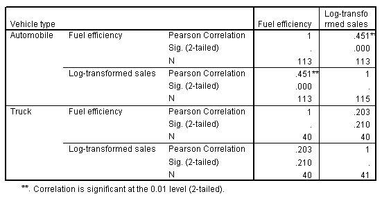 مصفوفة الارتباط الخاصة بكفاءة الوقود والمبيعات المحولة، مقسمة حسب نوع السيارة