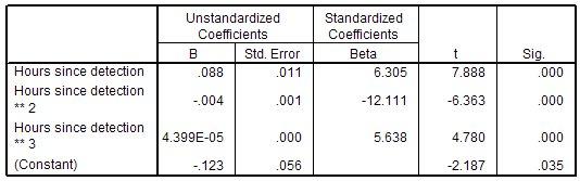 جدول تقديرات المعلمات يوضح المعاملات غير القياسية والموحدة (B و Beta) و t والدلالة