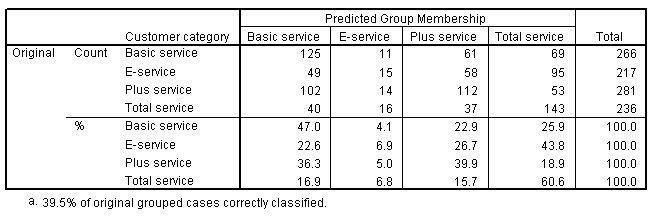 جدول التصنيف مع فئة العملاء الملاحظين في الصفوف والفئة المتوقعة في الأعمدة