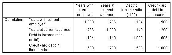مصفوفة الارتباط مع المتنبئين (المتغيرات المستقلة) في كل من الصفوف والأعمدة