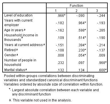 مصفوفة البنية - جدول الارتباطات بين المتغيرات المستقلة والدوال التمييزية مع المتغيرات المستقلة في الصفوف والوظائف التمييزية في الأعمدة
