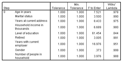 المتغيرات غير الموجودة في التحليل، الخطوة 0 - نتائج تحليل التمييز