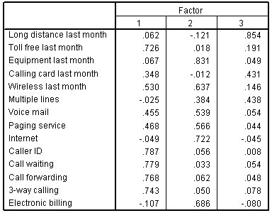 مصفوفة العامل المدورة مع المتغيرات في الصفوف والعوامل في الأعمدة