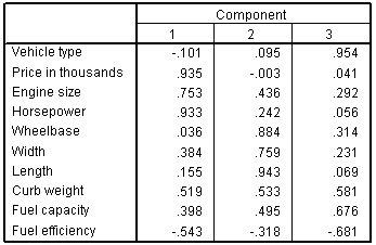 مصفوفة المكونات المدورة مع المتغيرات في الصفوف والمكونات في الأعمدة - التحليل العاملي