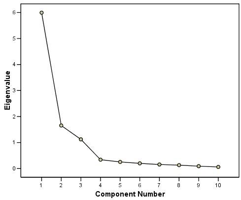 مخطط Scree - مع قيم eigenvalues على المحور الرأسي ومكونات على المصفوفة الأفقية توضح منحدرًا حادًا للأسفل للمكونات الثلاثة الأولى