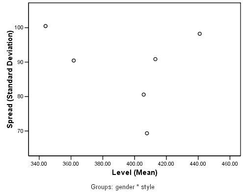 مخطط الانتشار مقابل المستوى spread-versus-level plots