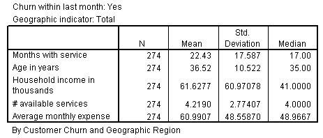 جدول OLAP Cubes ويعرض إحصائيات مجموعة التحويل
