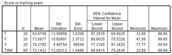 جدول الإحصاء الوصفي لتحليل التباين أحادي الاتجاه