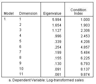 جدول تشخيص العلاقة الخطية المتداخلة - الانحدار الخطي باستخدام z-scores