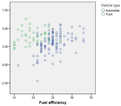 الارتباطات ثنائية المتغير - مخطط انتشار المبيعات المحولة بحسب كفاءة استهلاك الوقود
