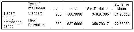 اختبار ت للعينات المستقلة - جدول الإحصاء الوصفي لكلا المجموعتين