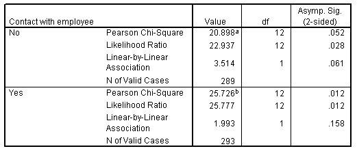اختبارات Chi-Square للمتاجر بحسب الرضا عن الخدمة مع التحكم في جهة الاتصال
