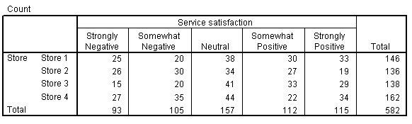 جدول التقاطع Crosstabs بين بيانات المتجر ورضا الخدمة